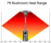 Patio Heaters hire item